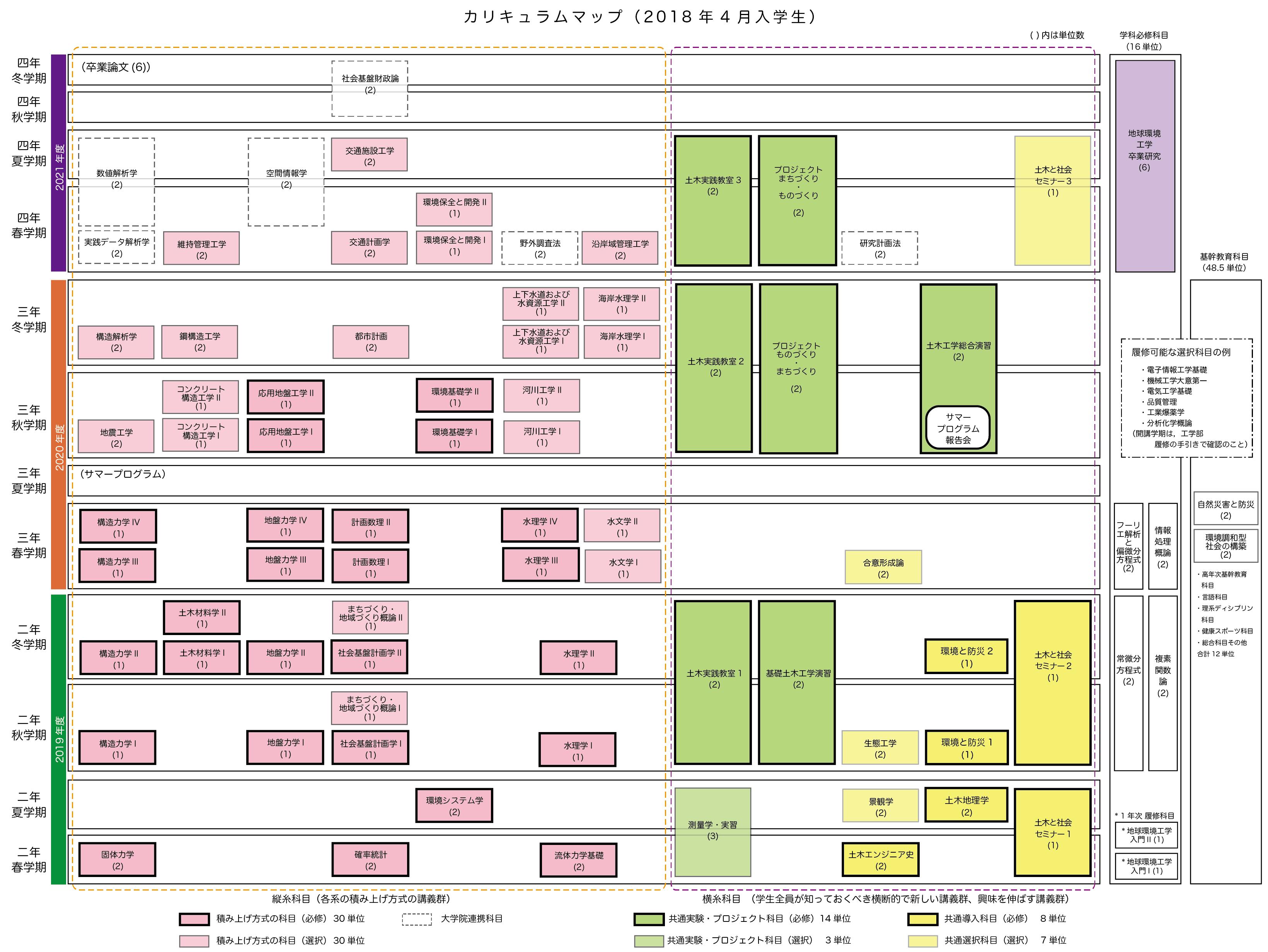 カリキュラムマップ(2018年4月入学生用)